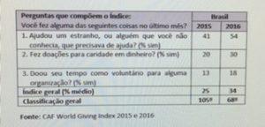 O brasileiro ficou mais generoso? Antes de comemorar, rever os dados....