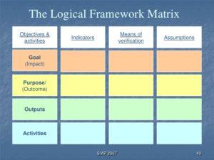 Marco lógico: valioso, mas é preciso superar as críticas