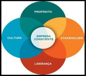 Empresa consciente e Empresa socialmente responsável: houve avanço?